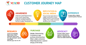The customer journey is important